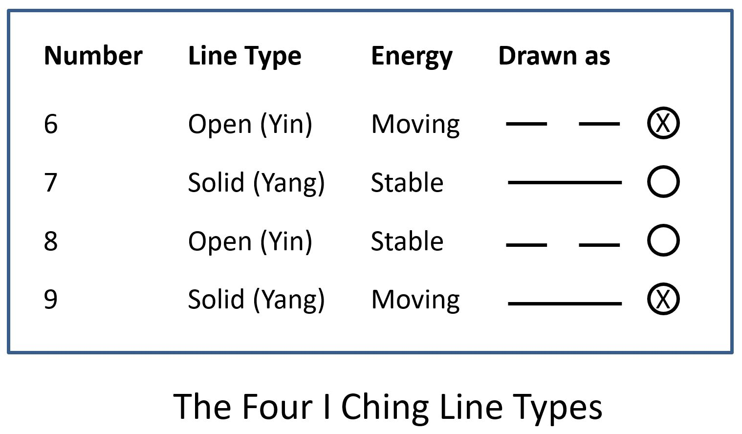 The Four I Ching Hexagram Line Types